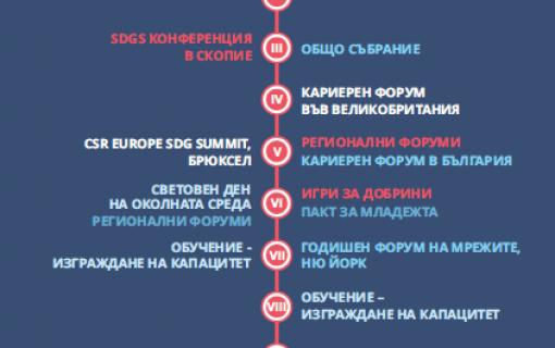 Включете се в предстоящите събития на Българската мрежа