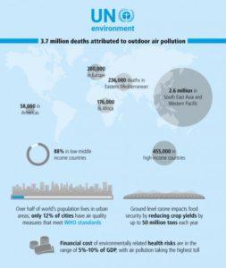 Графика: UN Environment